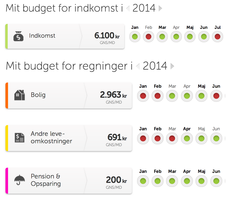 online budgetskema