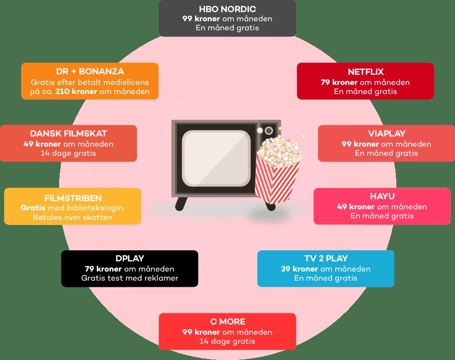 Oversigt over danske streamingtjenester